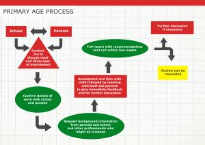 Process2